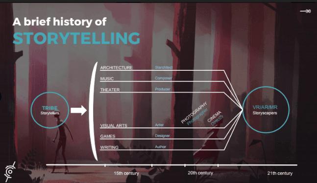 history-of-storytelling