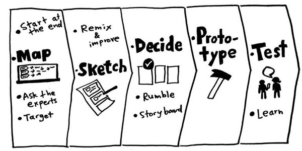 WHAT IS A DESIGN SPRINT AND HOW DOES IT WORK?