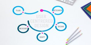 Top 5 ways in which user centered UX Design benefits your business.