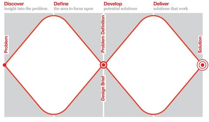 a double diamond diagram
