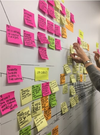 whiteboard with post it notes for ux design