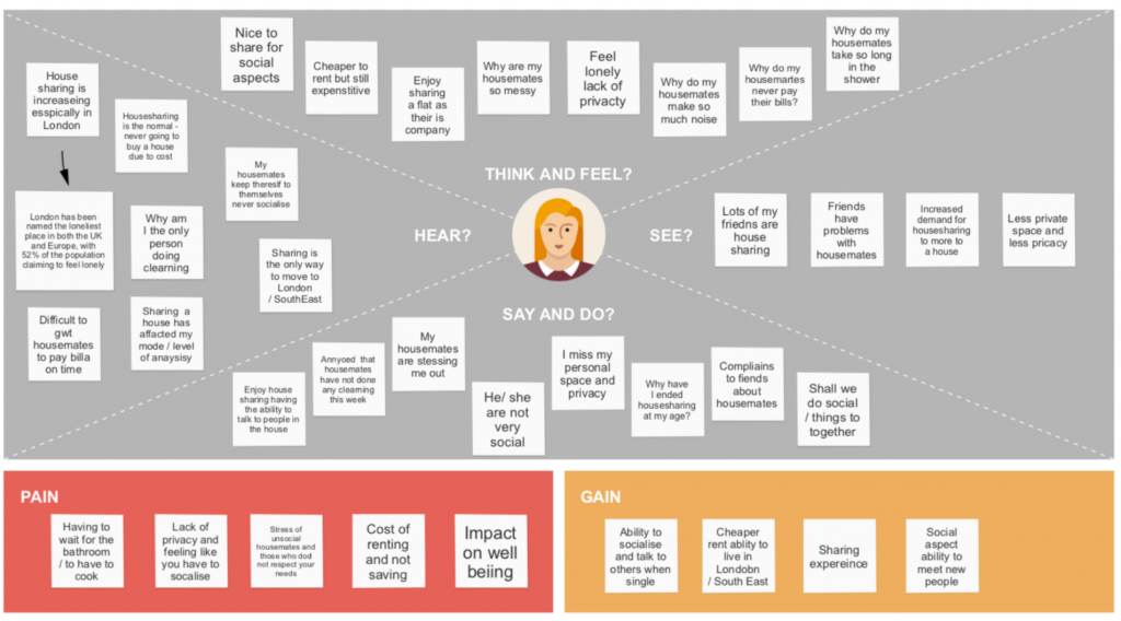 likeme empathy mapping